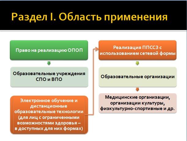 анализ реализации программ по фгос