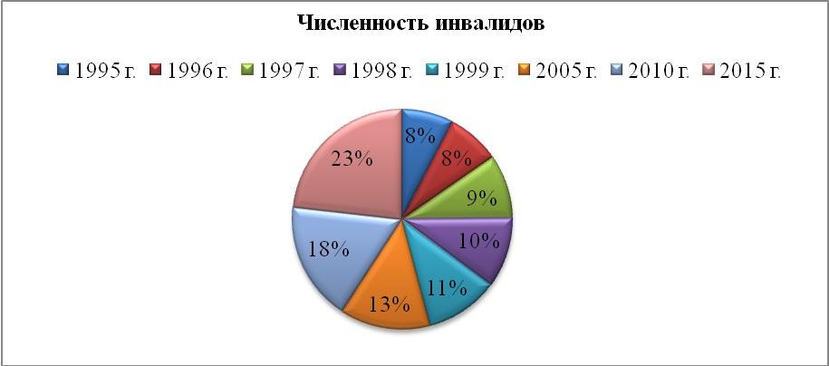 Сколько инвалидов в россии на 2018 год статистика официальный сайт