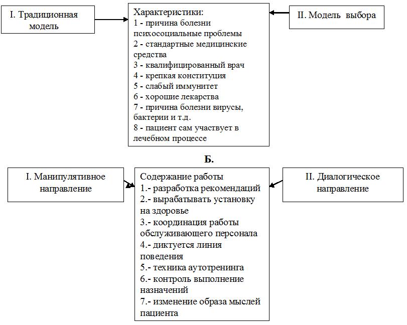 Психология отношений врач-пациент