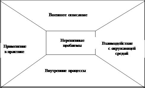 Конспект-схема является