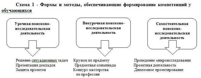 формирования компетенций у