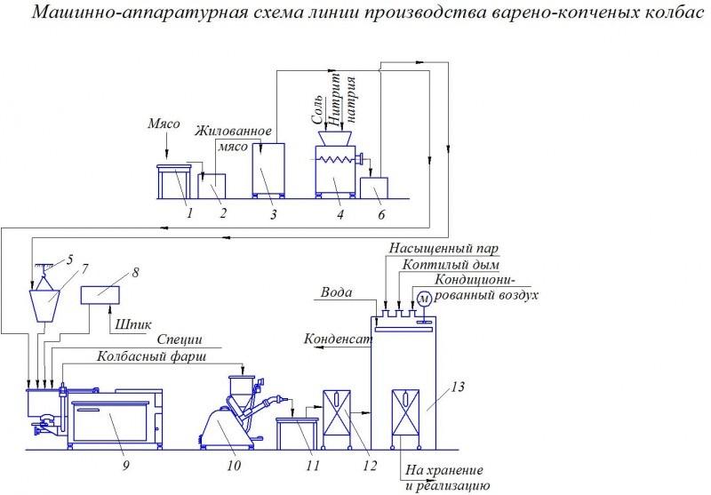 схеме линии производства