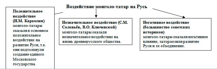 Реферат на тему нашествие монголо татар 7697